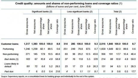 Créances douteuses banques italie