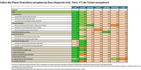 Paris comparaison places financières