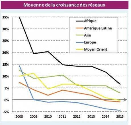 Réseaux bancaires émergents