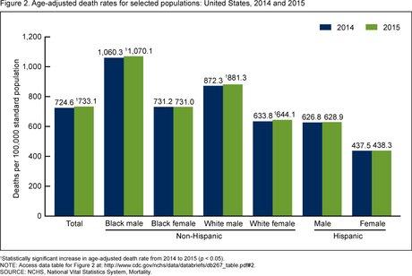 Taux de mortalité aux Etats-Unis