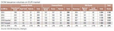 Marchés primaires obligataires Euro