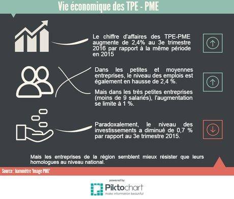 Baromètre TPE-PME