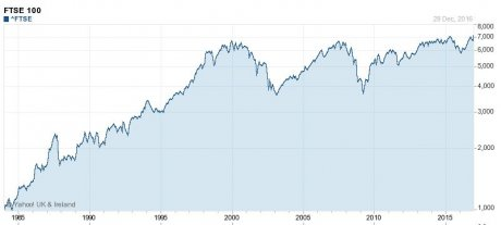 FTSE 100 depuis 1984