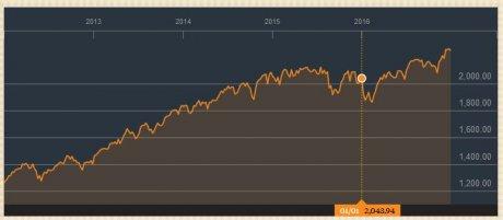 Le S&P 500 sur 5 ans