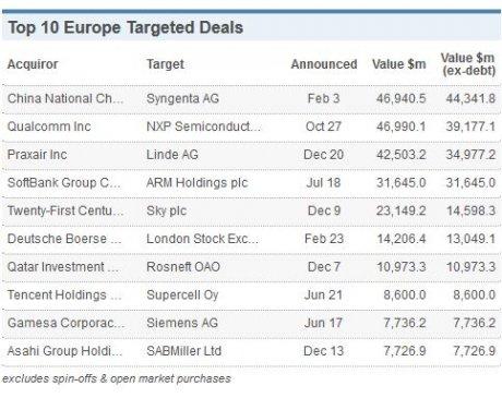 M&A top deals Europe