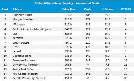 M&a classement banques