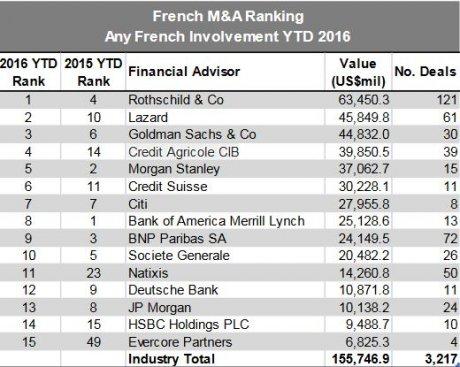 M&a classement France Reuters