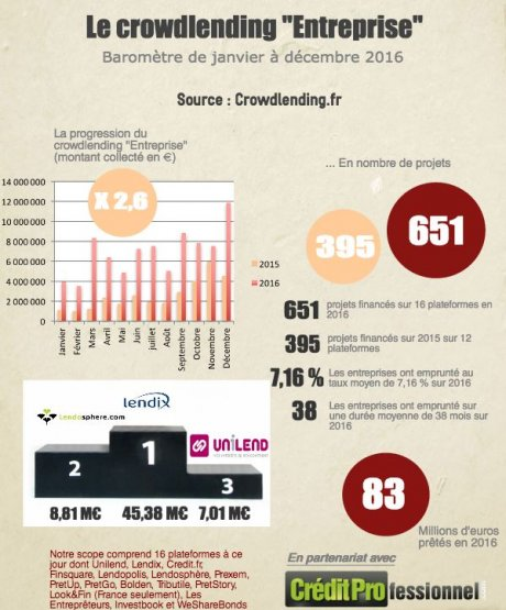 Fintech Crowdlending France 2016