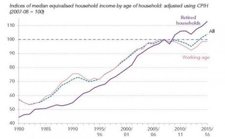 inegalites revenus