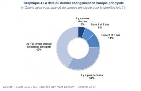 Mobilité bancaire changement France