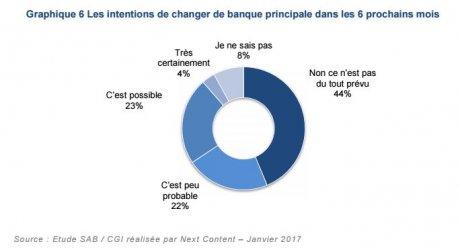Mobilité bancaire intention