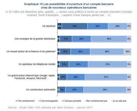 Mobilité bancaire assureur vs telco