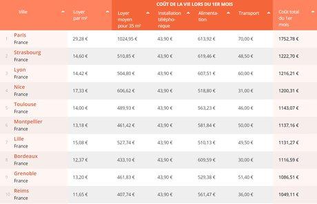 Top 10 coût installation France