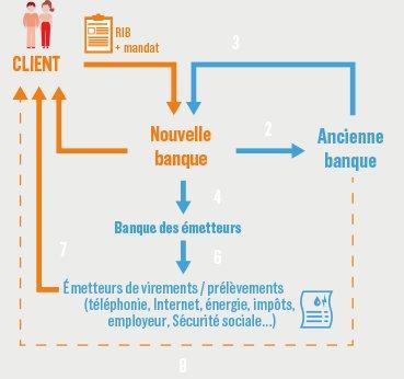 Changer De Banque Devient Facile Mode D Emploi De La Loi Macron