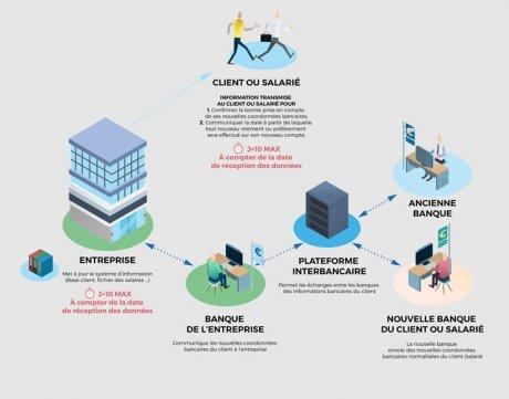 mobilité bancaire Bercy