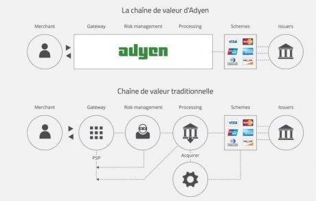 Adyen Fintech chaine de valeur paiement