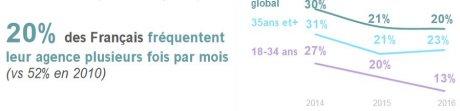 Fréquentation agence bancaire France
