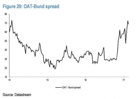 Spread OAT Bund depuis 2014