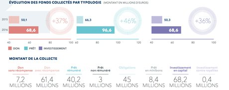 Crowdfunding france typologie