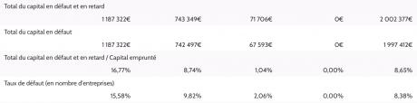taux défaut crowdfunding Unilend