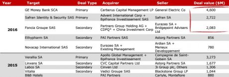 deals Private equity France 2016