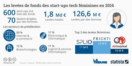 Graph startups femmes