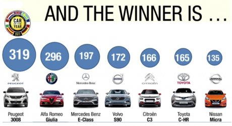 3008 car of the year 2017