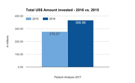 croissance des investissements dans les startups technologiques