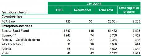 Credit agricole Banque Saudi Fransi