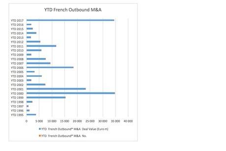M&A groupes français 2017