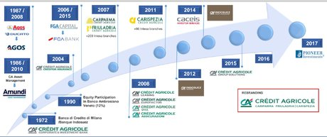 Credit Agricole histoire Italie