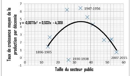 graphique dépense publiques