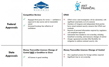 Ant vs Euronet MoneyGram
