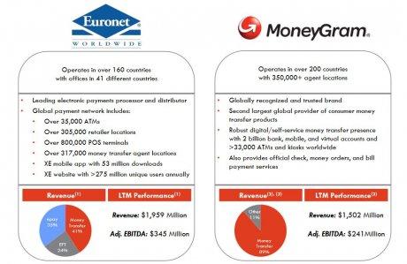 MoneyGram Euronet