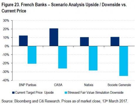 Simulation Banques fr  Le Pen