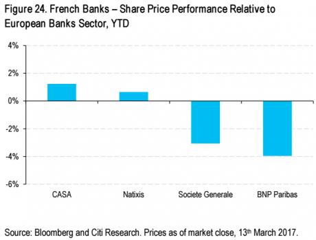Banques Fr sous-perf