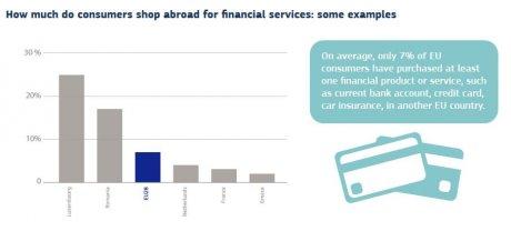Européens services financiers étrangers
