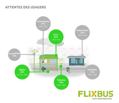 Flixbus etude attente usagers gares routieres