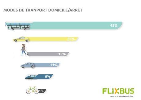 Flixbus etude gares routiers modes transport