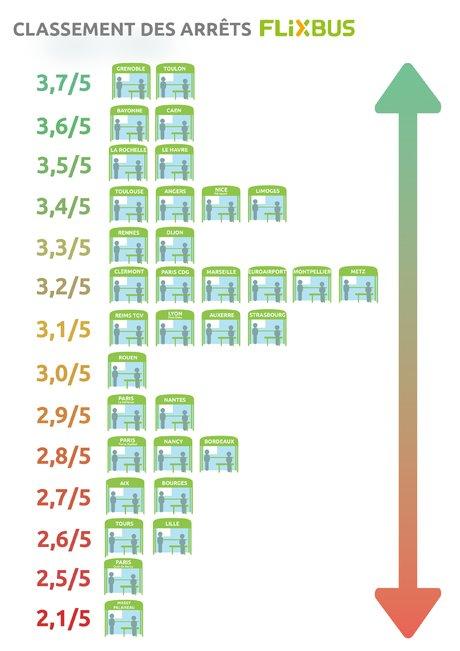 Flixbus classement gares routieres