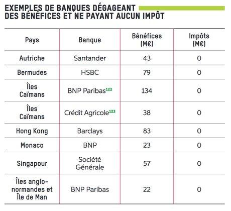 Banques aucun impôt Oxfam