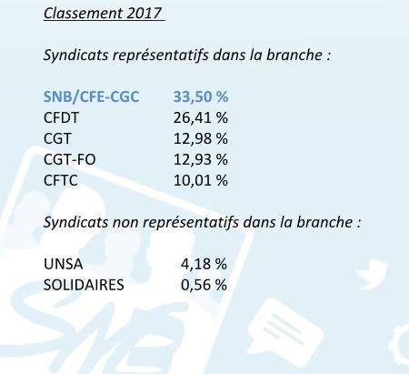 Score syndicats banques