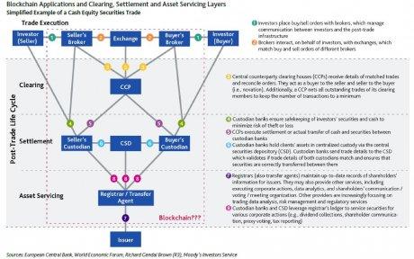 Blockchain Moody's trading