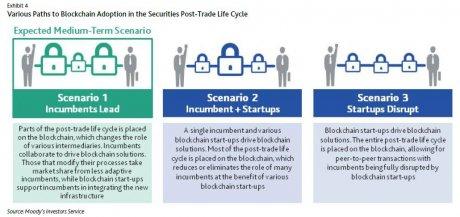 Impact Blockchain trading Moody's