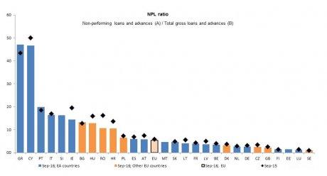 Banques européennes NPL progrès