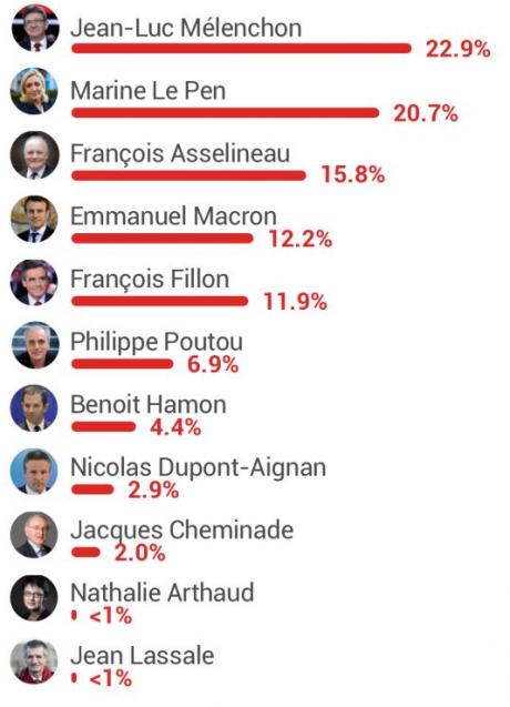 Les candidats préférés par YouTube sont... Mélenchon, Le Pen et Asselineau