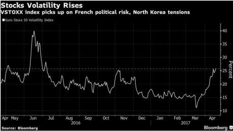 Volatilité marchés présidentielle