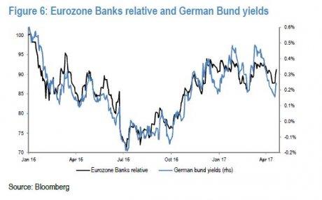 Banques corrélation obligataire Bund