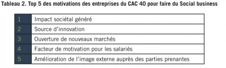 Top 5 des motivations des entreprises du CAC 40 pour faire du Social business
