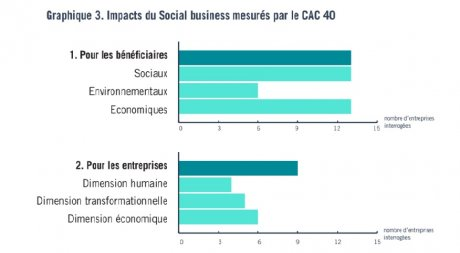 Impacts du Social business mesurés par le CAC 40